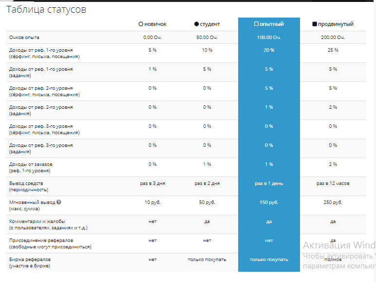 таблица статусов 1