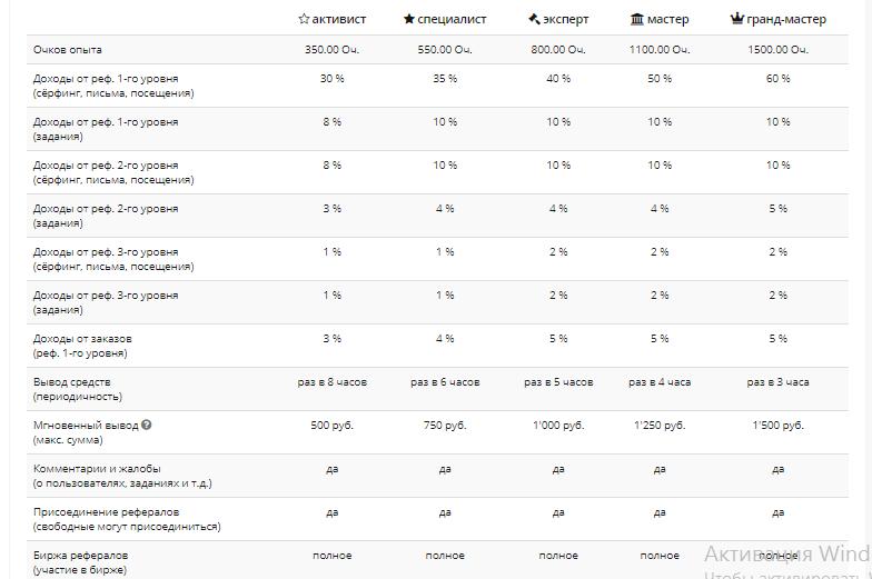 таблица статусов 2