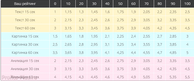 таблица расценок за просмотр баннеров на surfearner