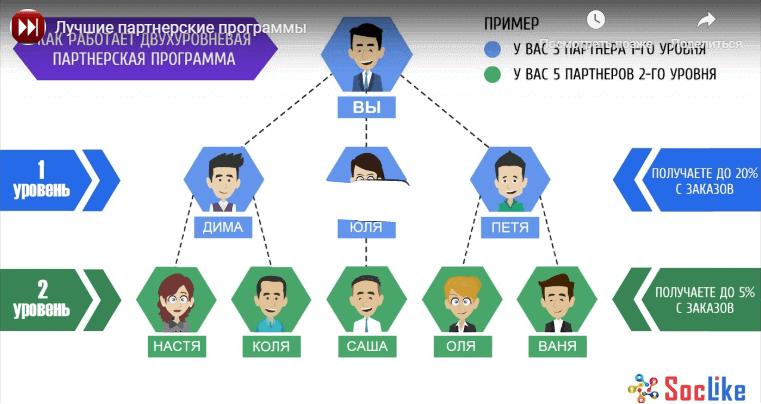 двухуровневая партнерская программа soclike