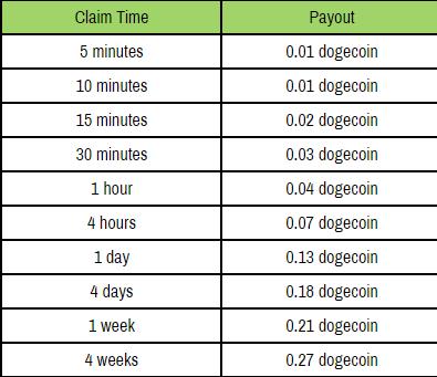 таблица расчета выдачи бесплатных догекоин