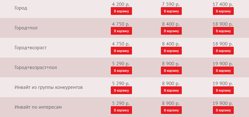 продолжение отбора подписчиков по критериям