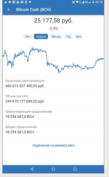 график роста и падения криптовалюты