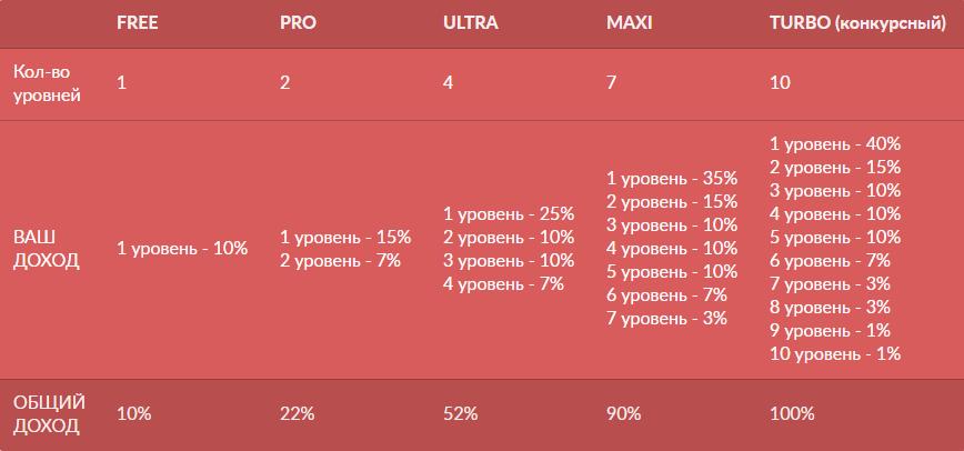 доходы по партнерской программе на различных статусах