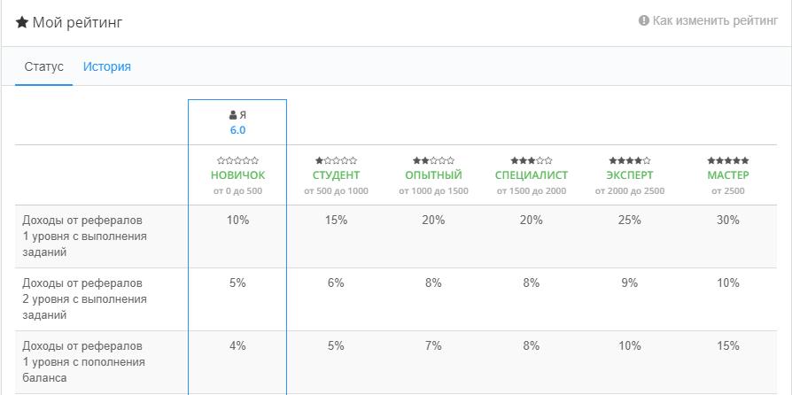 распределение реферальных процентов в зависимости от рейтинга на бирже