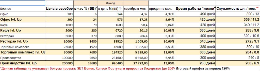 таблица доходности при покупке бизнеса