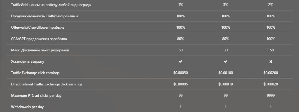параметры типов аккаунтов на litecoinads