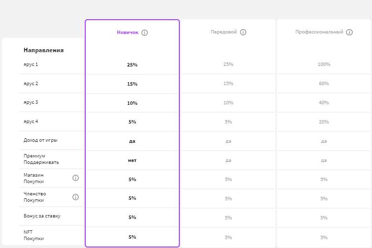 проценты по реферальной программе